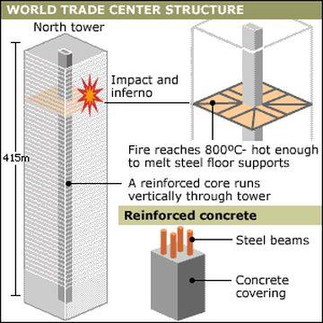 faux croquis WTC